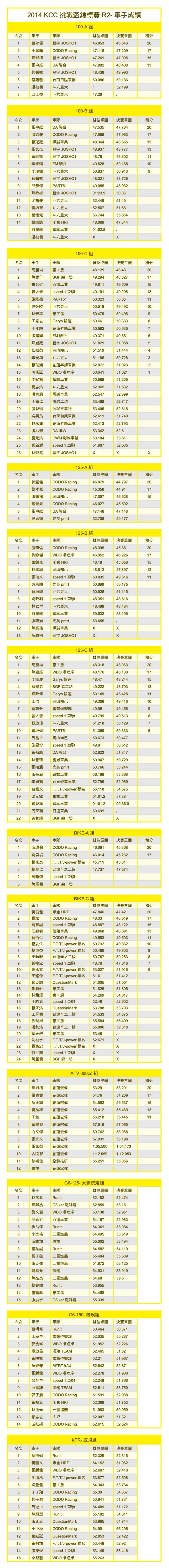 2014KCC-R2成績