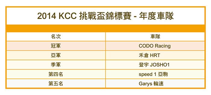 2014KCC-年度車隊成績