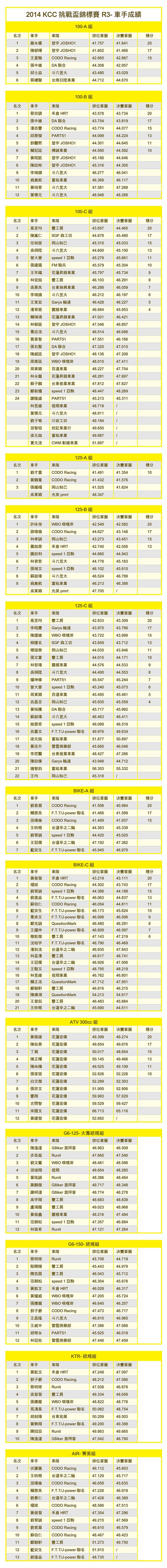 2014KCC-R3成績