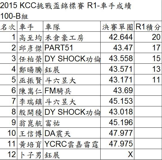 2015KCC-R1-100-B組