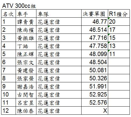 2015KCC-R1-ATV300組