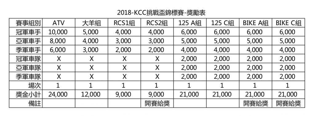 2018-KCC-6-獎金